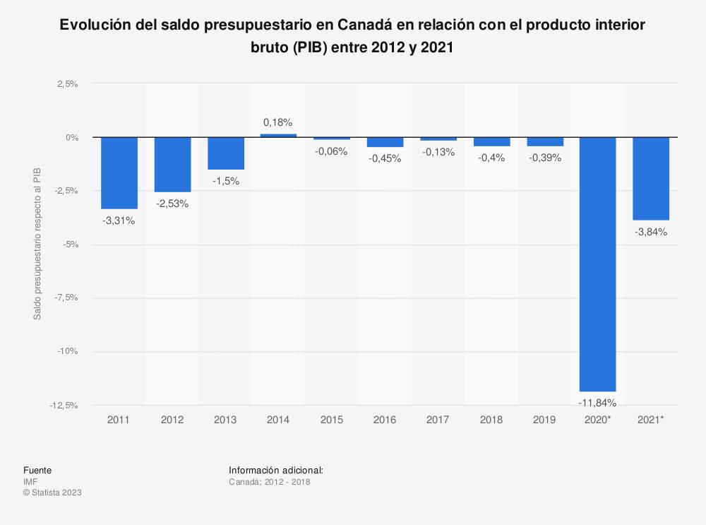 Estadística: Evolución del saldo presupuestario en Canadá en relación con el producto interior bruto (PIB) entre 2012 y 2022 | Statista
