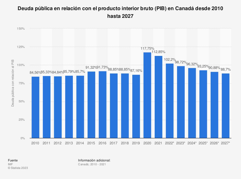 Estadística: Deuda pública en relación con el producto interior bruto (PIB) en Canadá entre 2012 y 2024 | Statista
