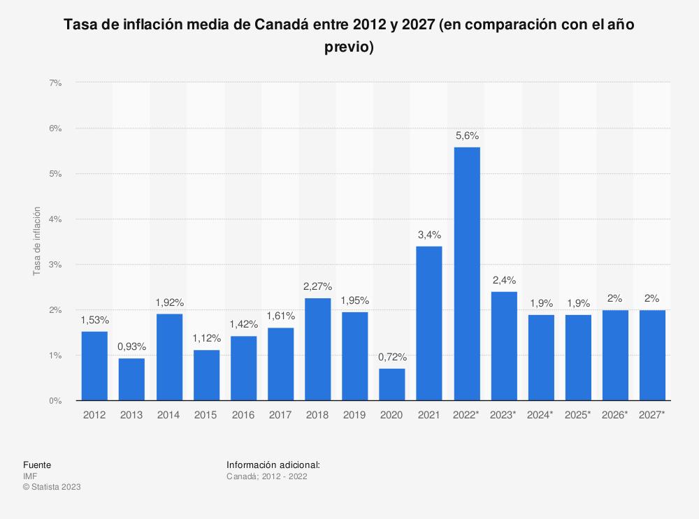 Estadística: Tasa de inflación media de Canadá entre 2012 y 2022 (en comparación con el año previo) | Statista