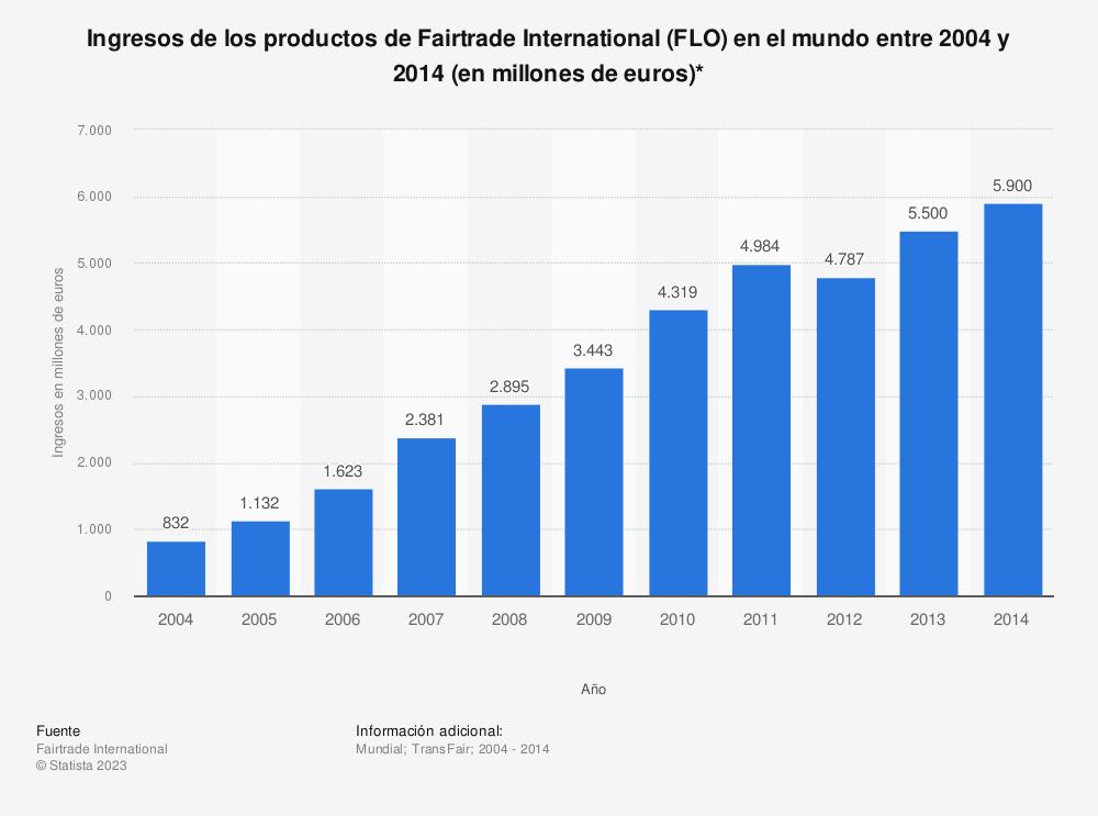 Estadística: Ingresos de los productos de Fairtrade International (FLO) en el mundo entre 2004 y 2014 (en millones de euros)* | Statista