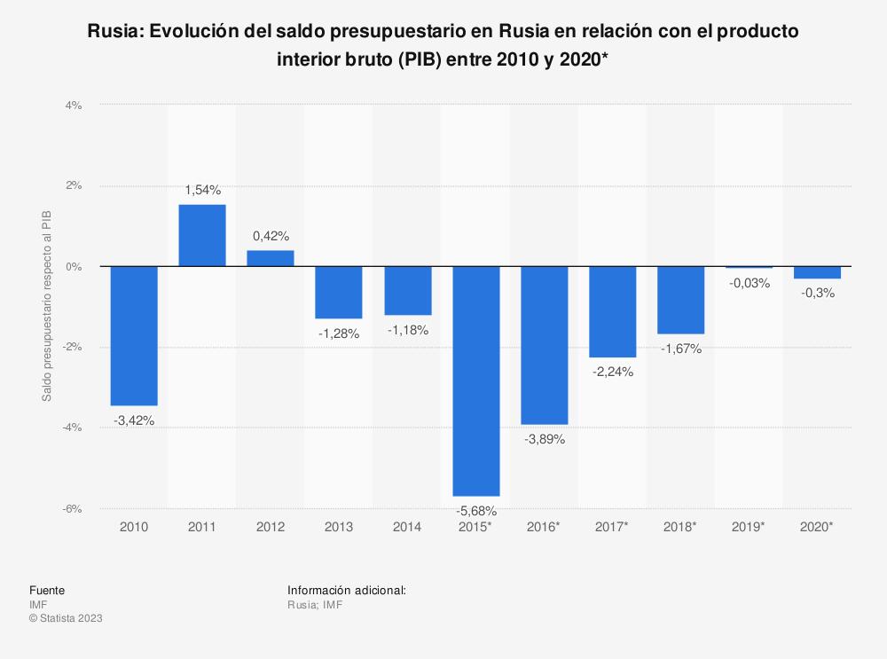 Estadística: Rusia: Evolución del saldo presupuestario en Rusia en relación con el producto interior bruto (PIB) entre 2010 y 2020* | Statista
