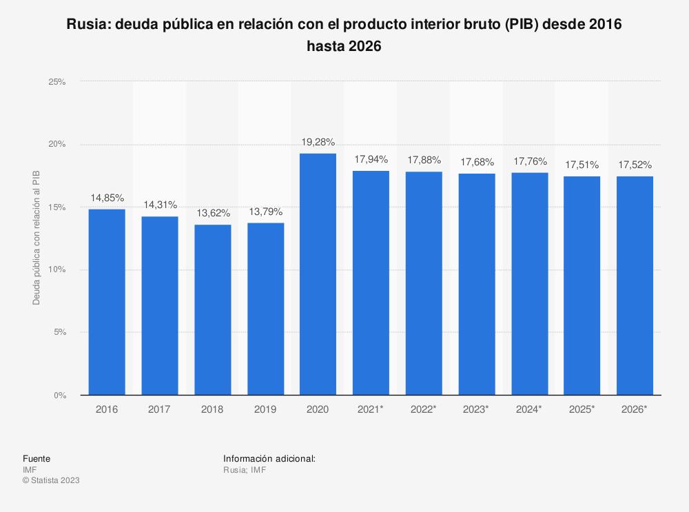Estadística: Rusia: deuda pública en relación con el producto interior bruto (PIB) entre 2010 y 2020 | Statista