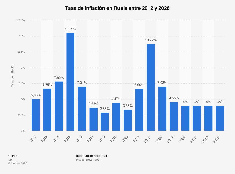 Estadística: Tasa de inflación en Rusia entre 2012 y 2022 | Statista