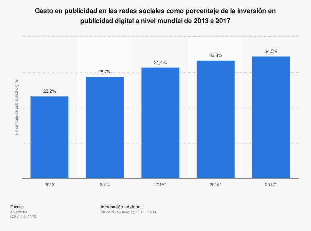 Estadística: Gasto en publicidad en las redes sociales como porcentaje de la inversión en publicidad digital a nivel mundial de 2013 a 2017 | Statista