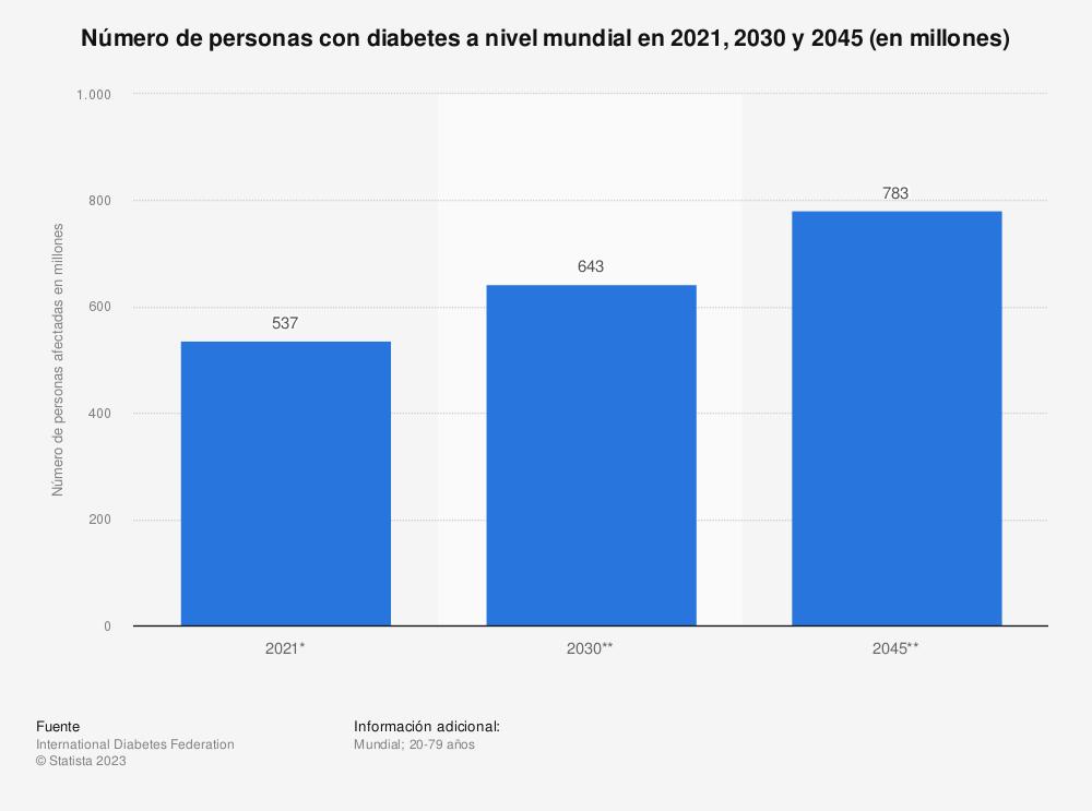 Estadística: Número de personas con diabetes a nivel mundial en 2017 y 2045 (en millones) | Statista