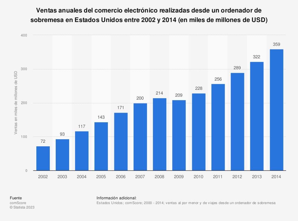 Estadística: Ventas anuales del comercio electrónico realizadas desde un ordenador de sobremesa en Estados Unidos entre 2002 y 2014 (en miles de millones de USD) | Statista
