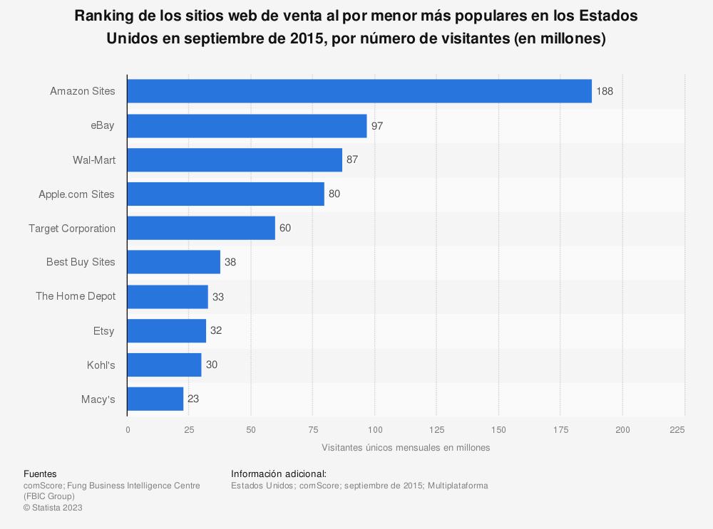 Estadística: Ranking de los sitios web de venta al por menor más populares en los Estados Unidos en septiembre de 2015, por número de visitantes (en millones) | Statista