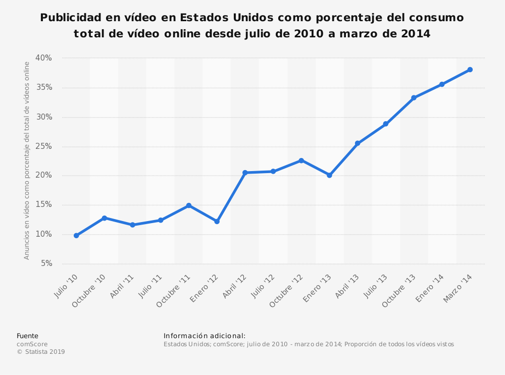 Estadística: Publicidad en vídeo en Estados Unidos como porcentaje del consumo total de vídeo online desde julio de 2010 a marzo de 2014 | Statista