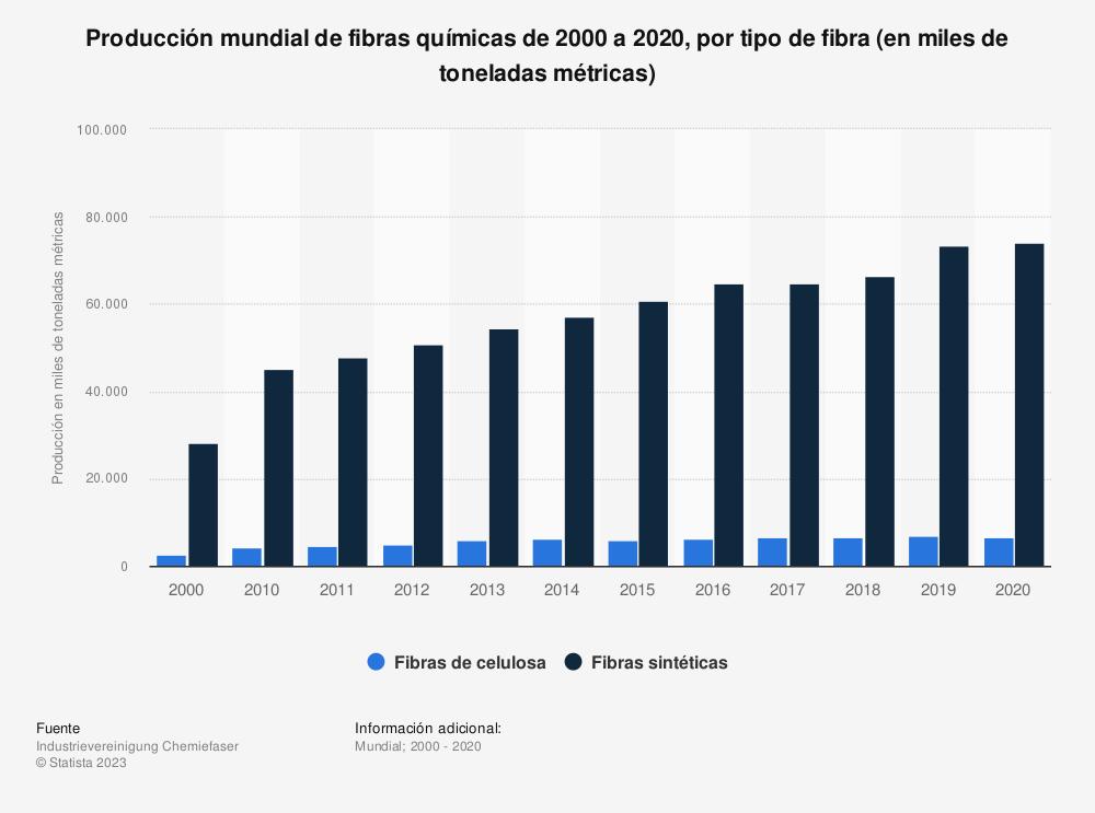 Estadística: Producción mundial de fibras químicas de 2000 a 2018, por tipo de fibra (en miles de toneladas métricas) | Statista