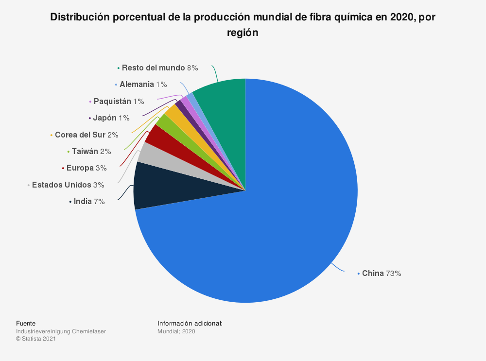 Estadística: Distribución porcentual de la producción mundial de fibra química en 2018, por región | Statista