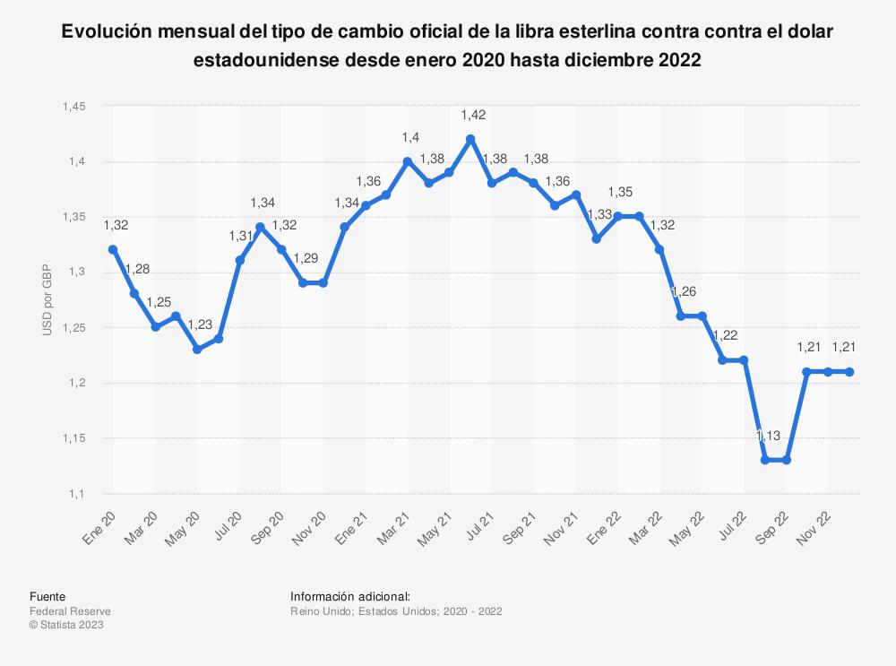 Estadística: Evolución mensual del tipo de cambio oficial del dólar estadounidense con la libra esterlina desde diciembre 2016 hasta diciembre 2017 (dólares por libra) | Statista