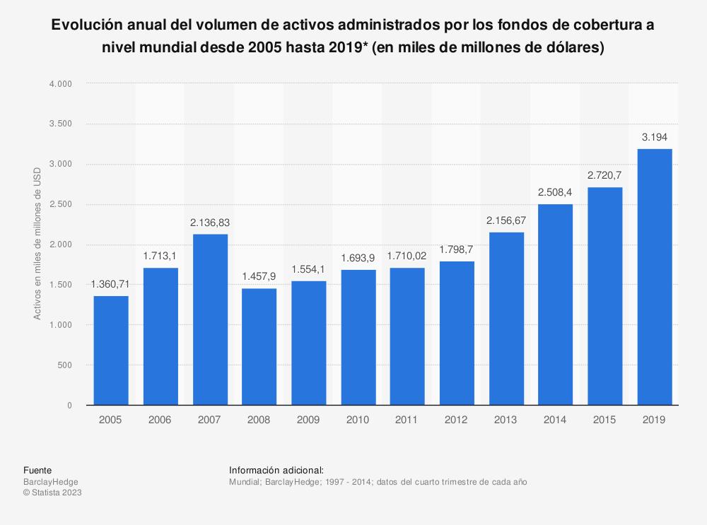 Estadística: Evolución anual del volumen de activos administrados por los fondos de cobertura a nivel mundial desde 2005 hasta 2019* (en miles de millones de dólares) | Statista
