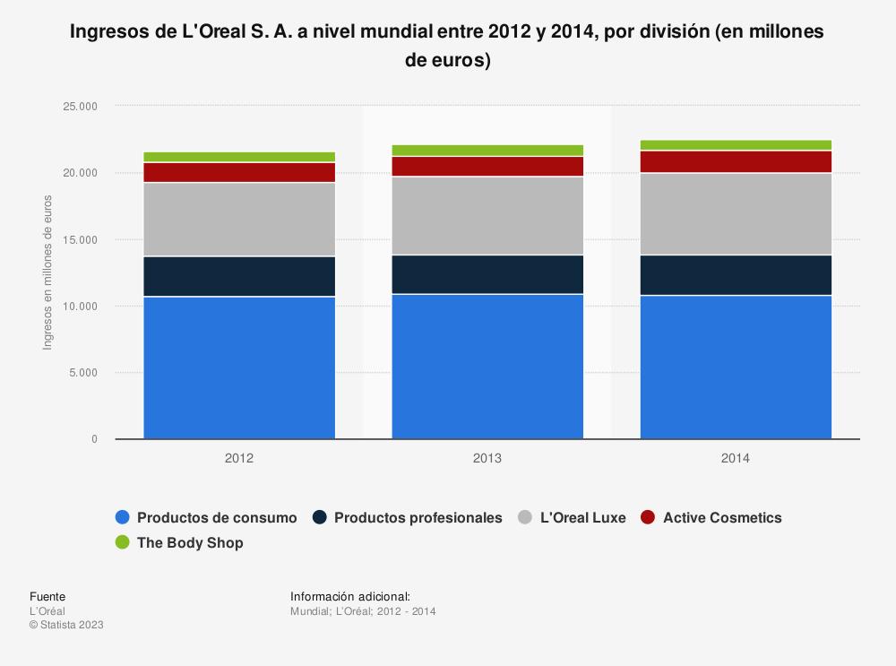 Estadística: Ingresos de L'Oreal S. A. a nivel mundial entre 2012 y 2014, por división (en millones de euros) | Statista