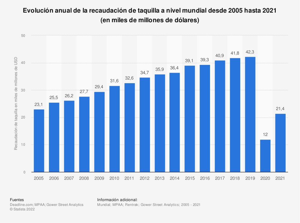 Estadística: Evolución anual de la recaudación de taquilla a nivel mundial desde 2005 hasta 2018 (en miles de millones de dólares) | Statista