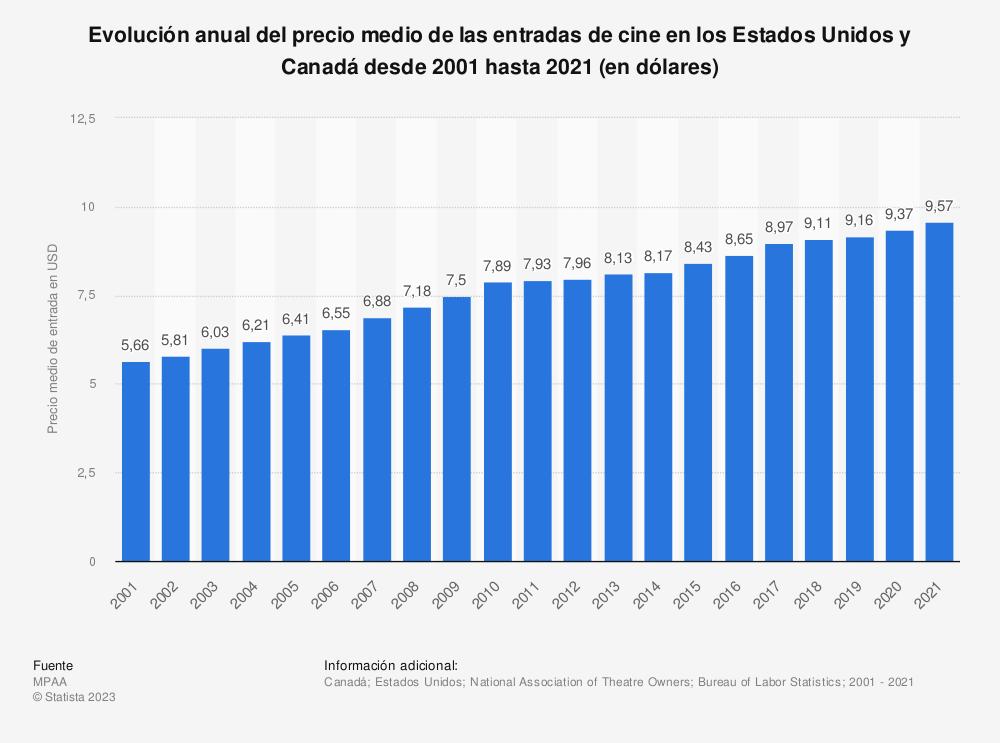 Estadística: Evolución anual del precio medio de las entradas de cine en los Estados Unidos y Canadá desde 2001 hasta 2019 (en dólares) | Statista