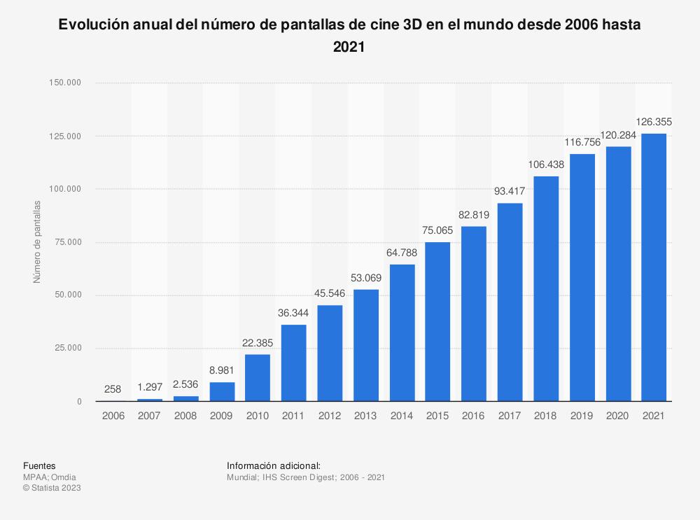 Estadística: Evolución anual del número de pantallas de cine 3D en el mundo desde 2006 hasta 2018 | Statista