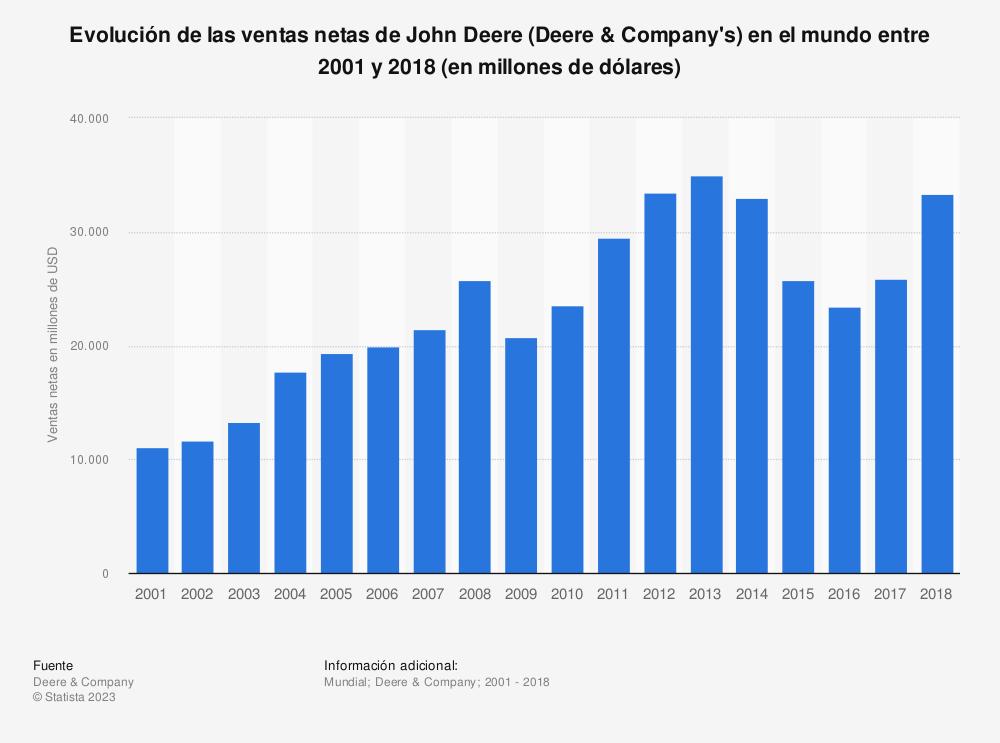 Estadística: Evolución de las ventas netas de John Deere (Deere & Company's) en el mundo entre 2001 y 2018 (en millones de dólares) | Statista