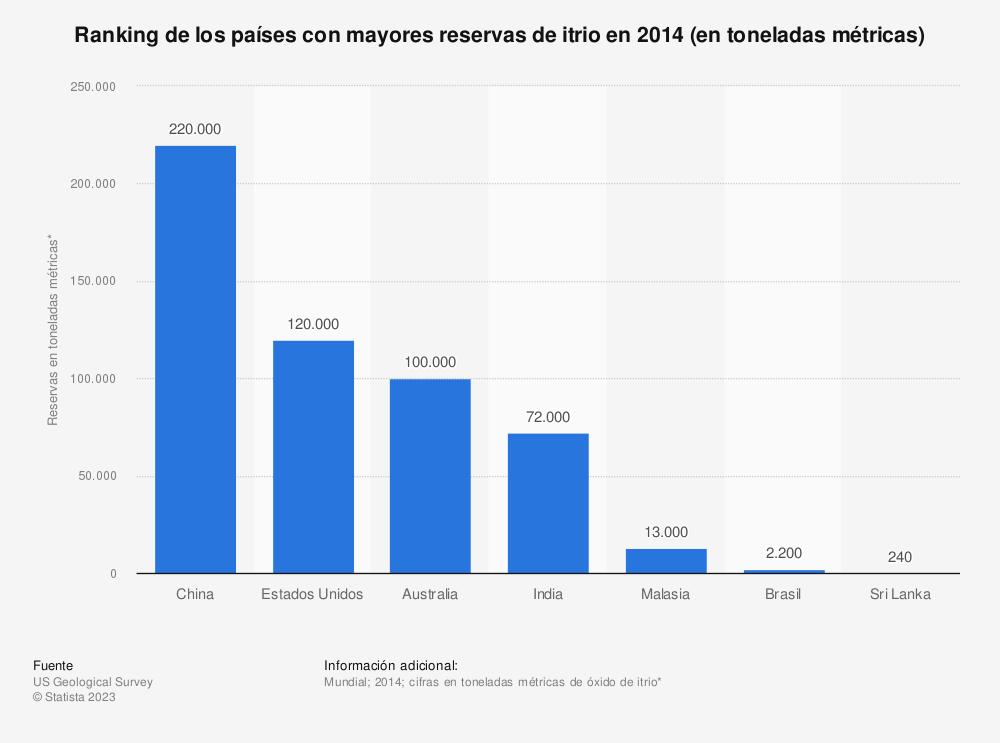 Estadística: Ranking de los países con mayores reservas de itrio en 2014 (en toneladas métricas) | Statista