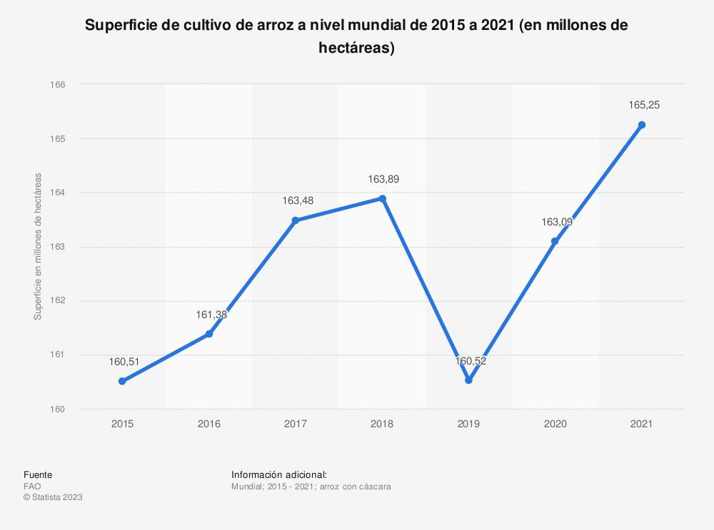 Estadística: Superficie cultivada de arroz a nivel mundial entre los años agrícolas 2008/2009 y 2015/2016 (en millones de hectáreas)** * | Statista