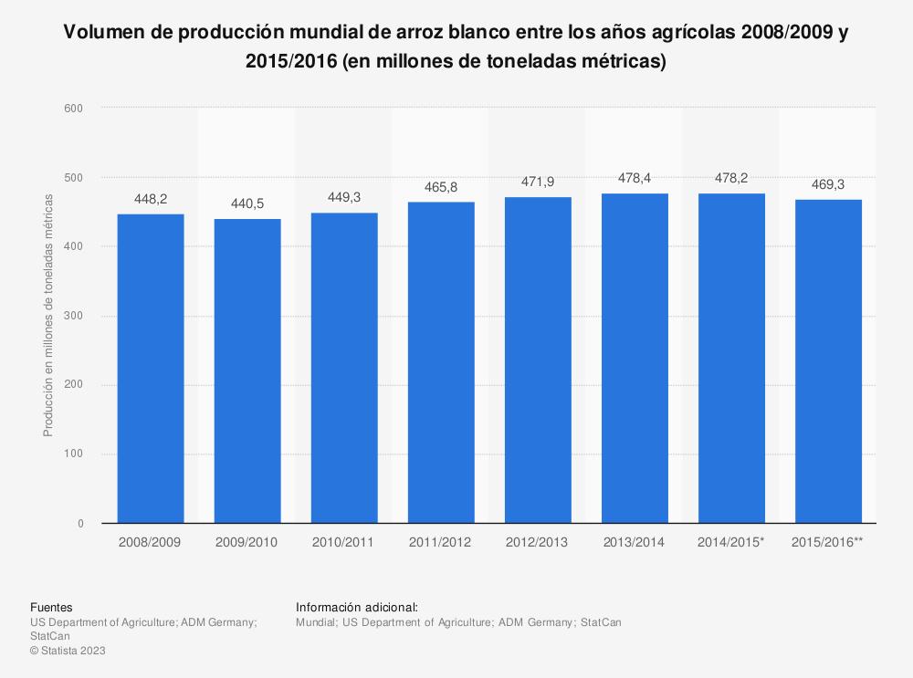 Estadística: Volumen de producción mundial de arroz blanco entre los años agrícolas 2008/2009 y 2015/2016 (en millones de toneladas métricas) | Statista