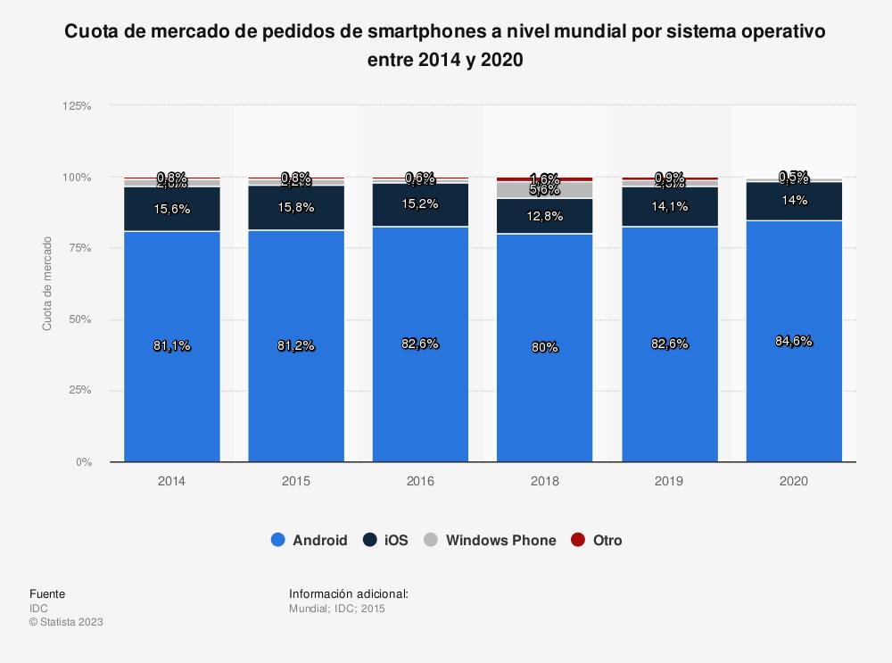 Estadística: Cuota de mercado de pedidos de smartphones a nivel mundial por sistema operativo entre 2014 y 2020 | Statista