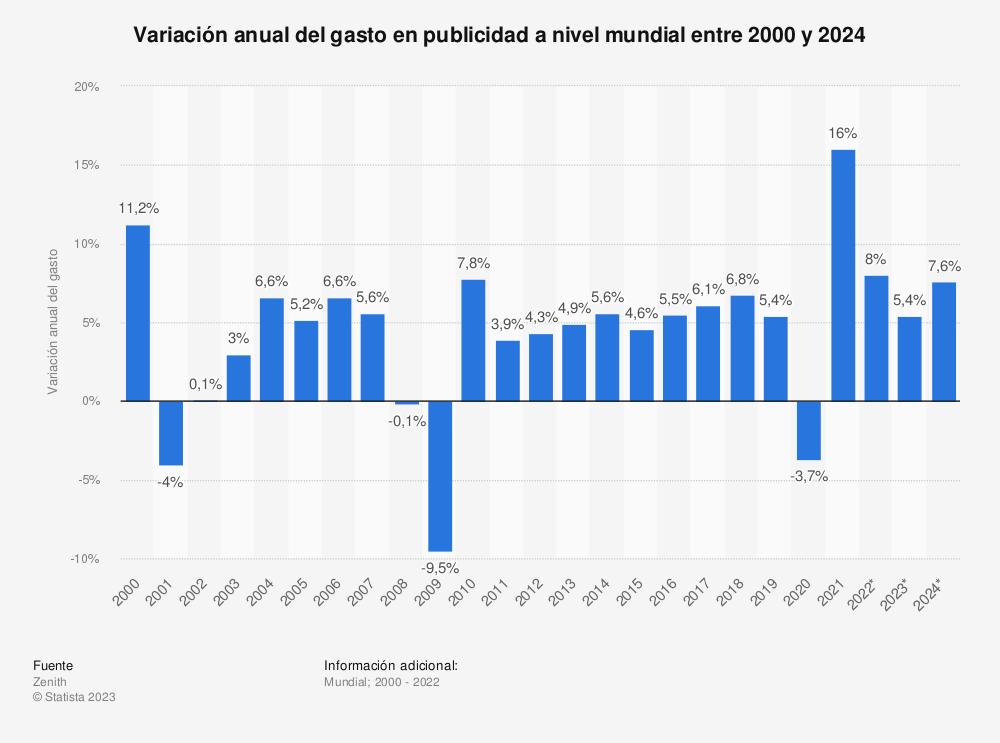 Estadística: Variación anual del gasto en publicidad a nivel mundial entre 2013 y 2021 | Statista