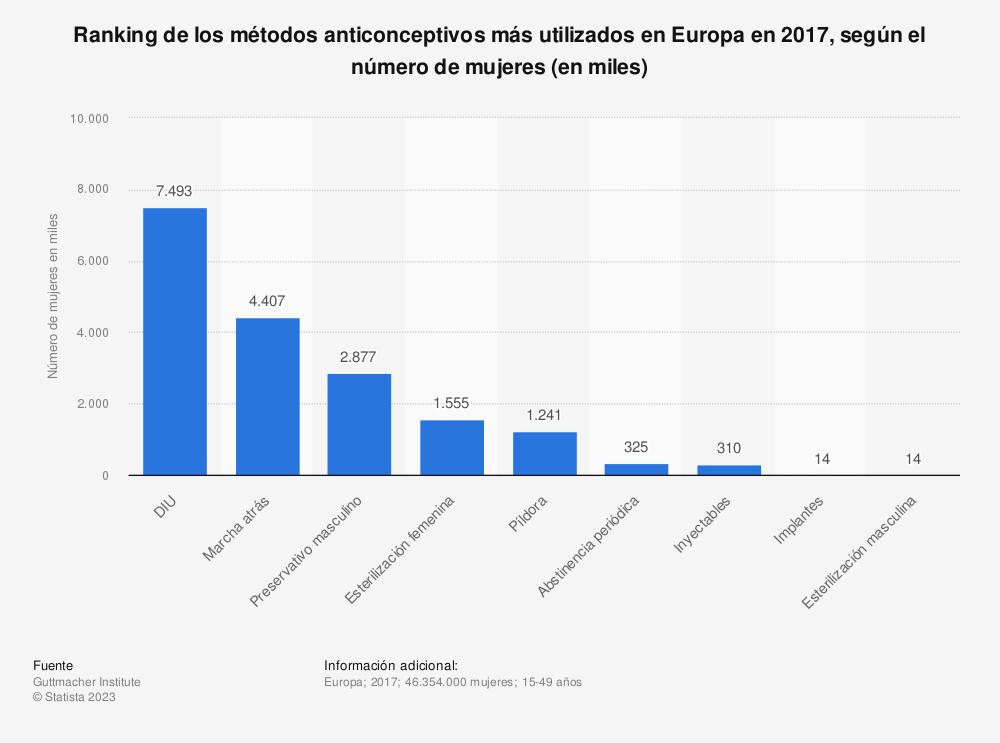 Estadística: Ranking de los métodos anticonceptivos más utilizados en Europa en 2017, según el número de mujeres (en miles) | Statista