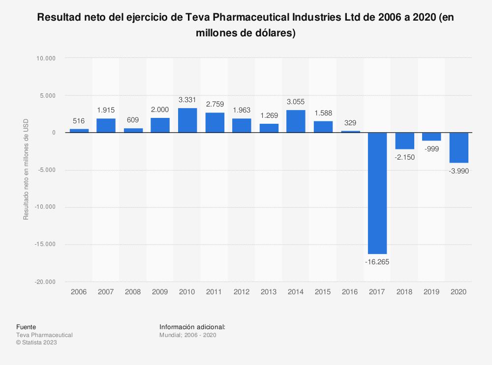 Estadística: Volumen de ventas neto de Teva Pharmaceutical Industries Ltd de 2006 a 2019 (en millones de dólares) | Statista