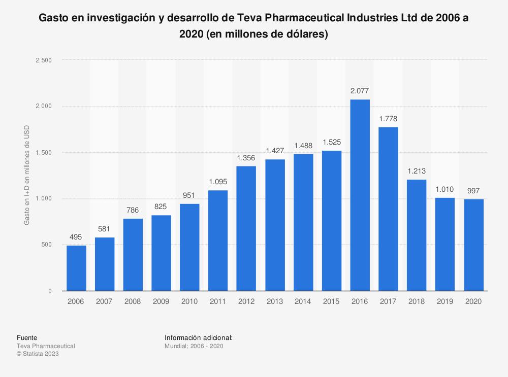 Estadística: Gasto en investigación y desarrollo de Teva Pharmaceutical Industries Ltd de 2006 a 2018 (en millones de dólares) | Statista