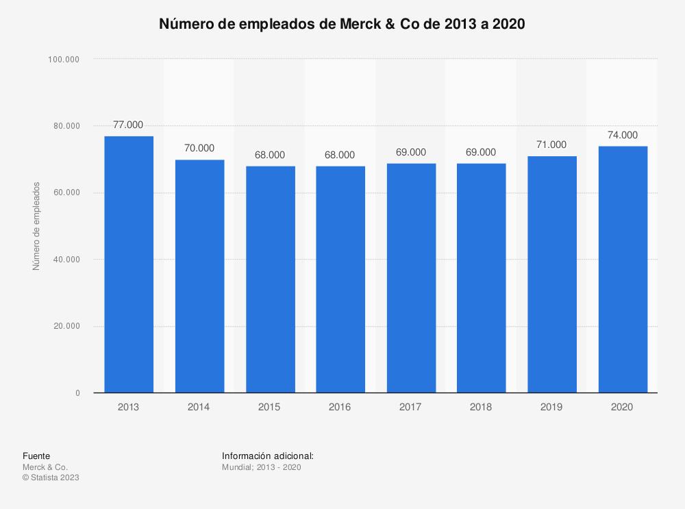 Estadística: Número de empleados de Merck & Co de 2013 a 2019 | Statista