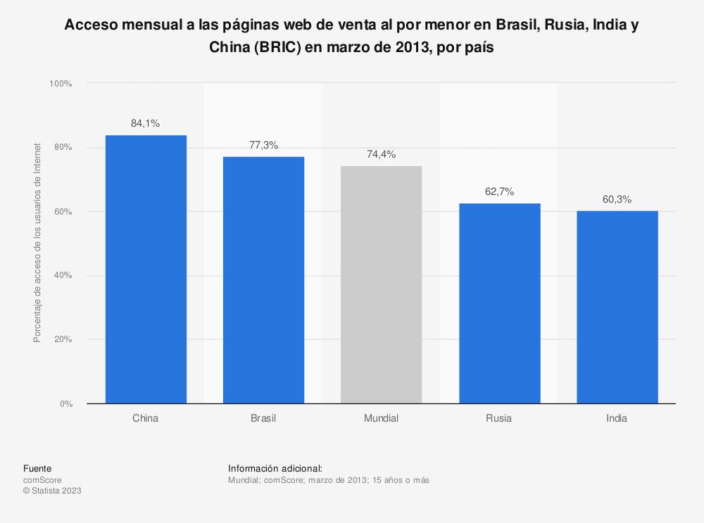Estadística: Acceso mensual a las páginas web de venta al por menor en Brasil, Rusia, India y China (BRIC) en marzo de 2013, por país | Statista