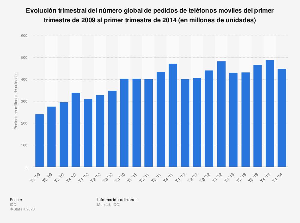 Estadística: Evolución trimestral del número global de pedidos de teléfonos móviles del primer trimestre de 2009 al primer trimestre de 2014 (en millones de unidades) | Statista