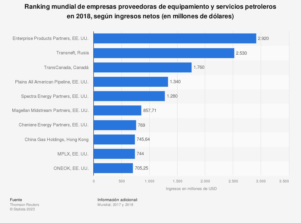 Estadística: Ranking mundial de empresas proveedoras de equipamiento y servicios petroleros en 2018, según ingresos netos (en millones de dólares) | Statista