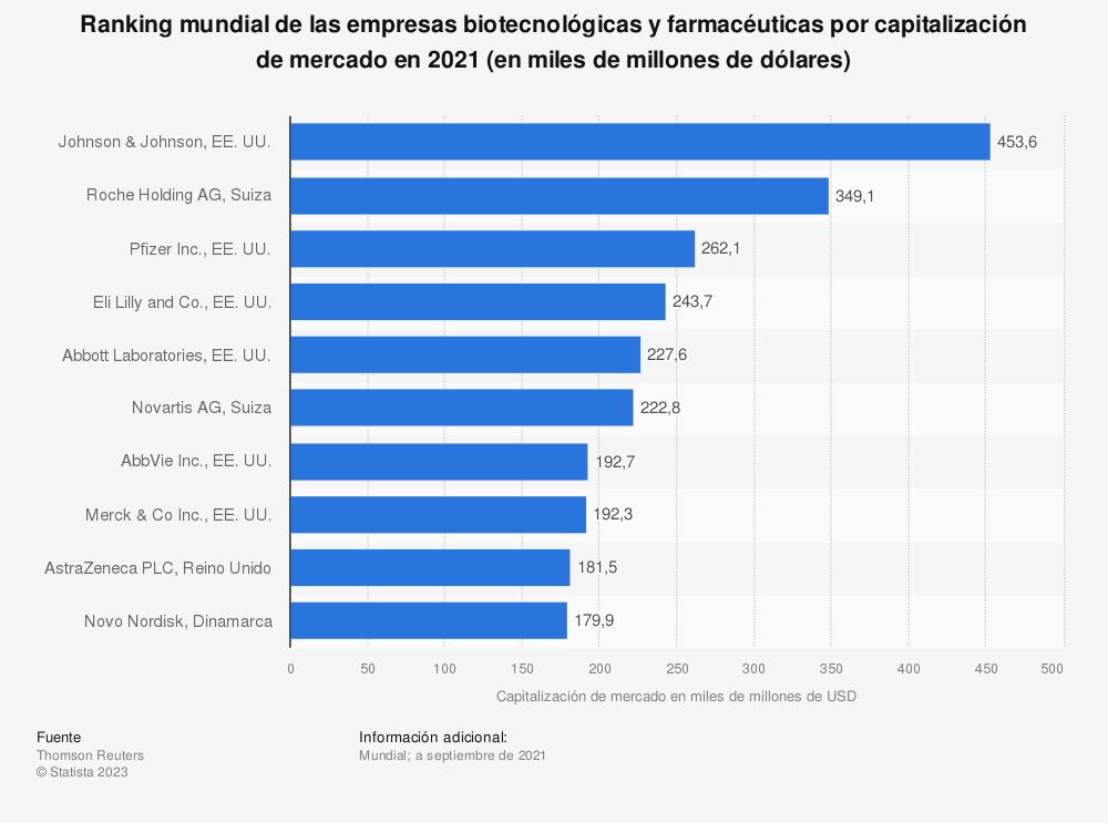 Estadística: Ranking mundial de las empresas biotecnológicas y farmacéuticas por capitalización de mercado en 2019 (en miles de millones de dólares) | Statista