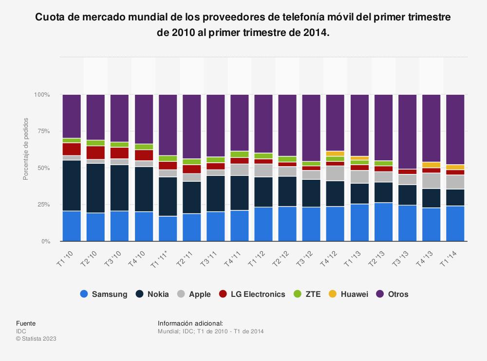 Estadística: Cuota de mercado mundial de los proveedores de telefonía móvil del primer trimestre de 2010 al primer trimestre de 2014. | Statista