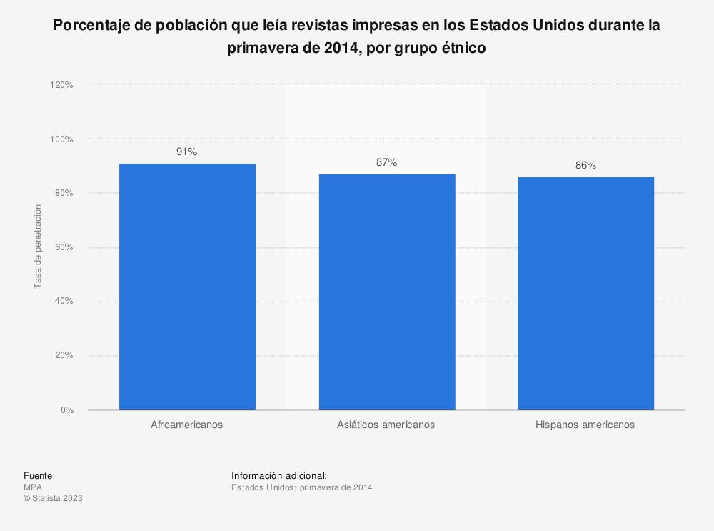 Estadística: Porcentaje de población que leía revistas impresas en los Estados Unidos durante la primavera de 2014, por grupo étnico | Statista