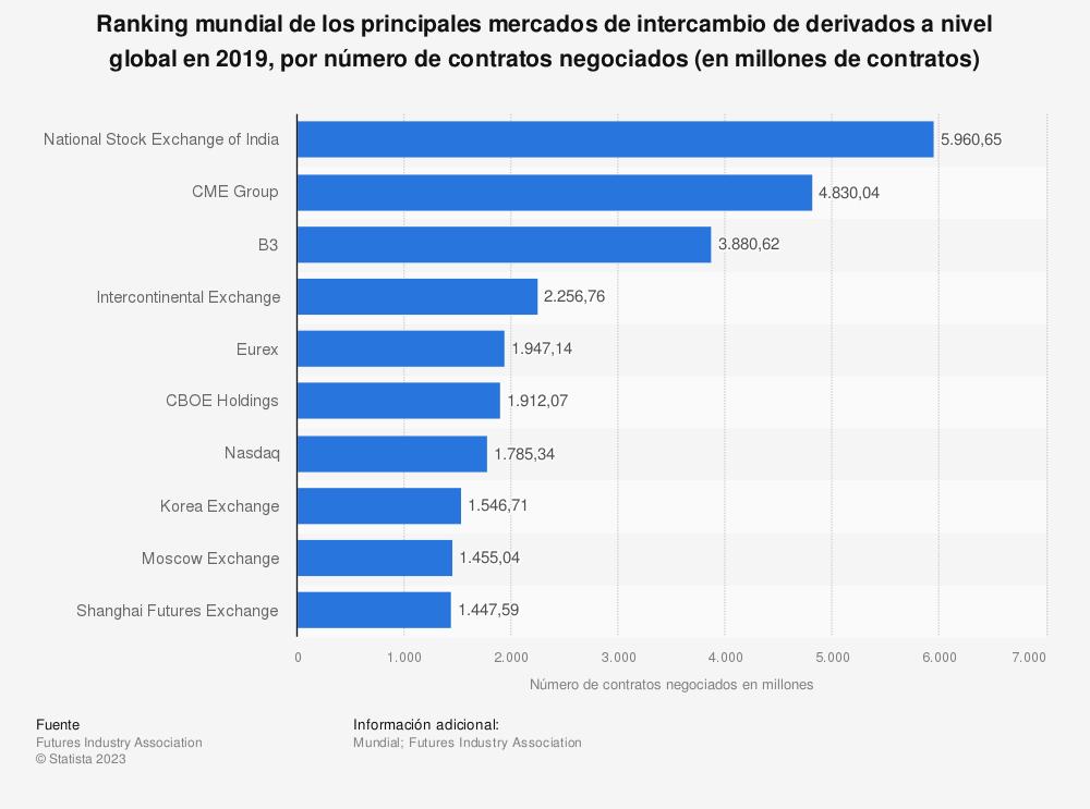 Estadística: Ranking mundial de los principales mercados de intercambio de derivados a nivel global en 2014, por número de contratos negociados (en millones de contratos) | Statista