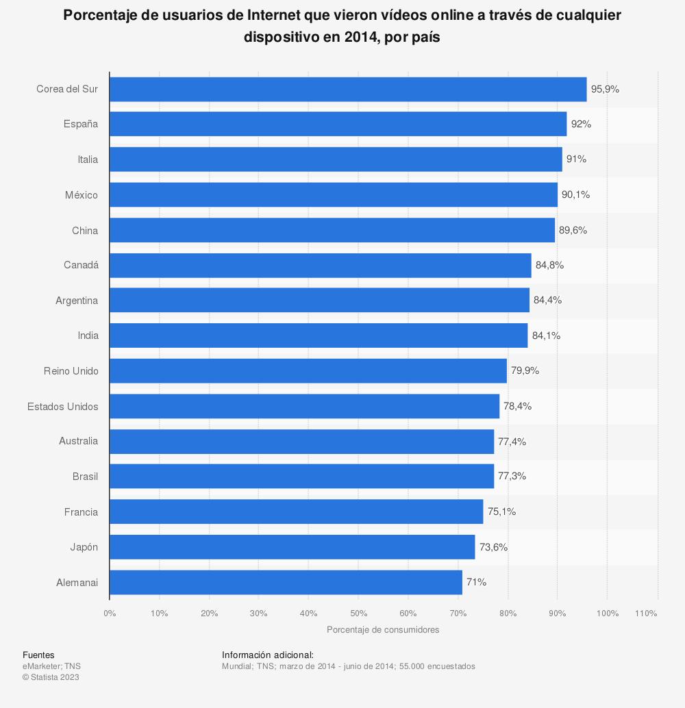 Estadística: Porcentaje de usuarios de Internet que vieron vídeos online a través de cualquier dispositivo en 2014, por país | Statista