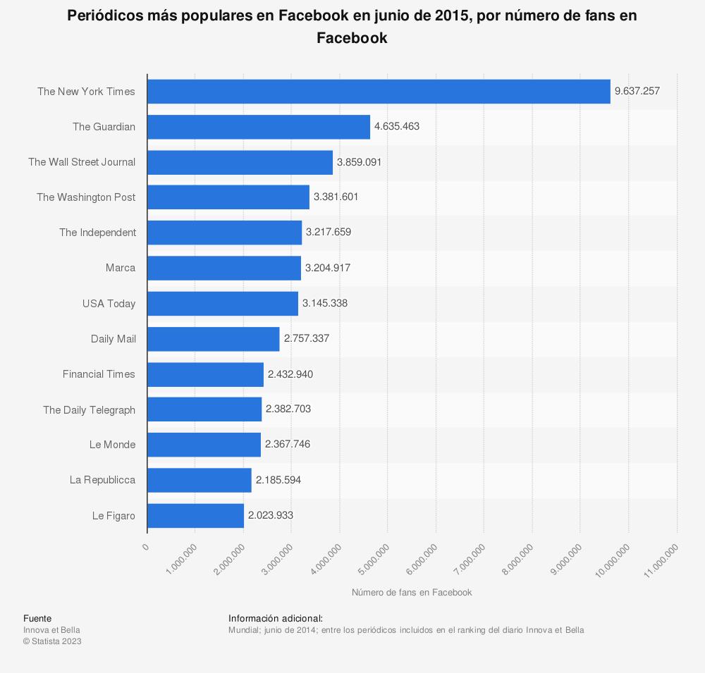 Estadística: Periódicos más populares en Facebook en junio de 2015, por número de fans en Facebook | Statista