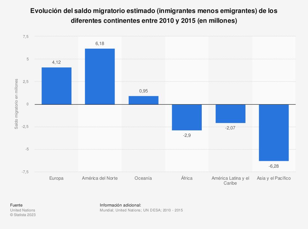 Estadística: Evolución del saldo migratorio estimado (inmigrantes menos emigrantes) de los diferentes continentes entre 2010 y 2015 (en millones) | Statista