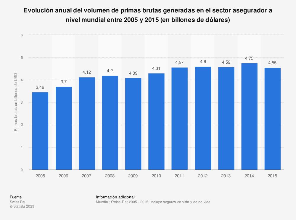 Estadística: Evolución anual del volumen de primas brutas generadas en el sector asegurador a nivel mundial entre 2005 y 2015 (en billones de dólares) | Statista