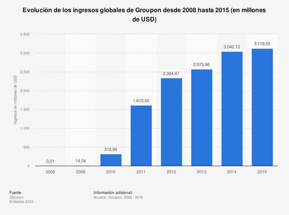 Estadística: Evolución de los ingresos globales de Groupon desde 2008 hasta 2015 (en millones de USD) | Statista