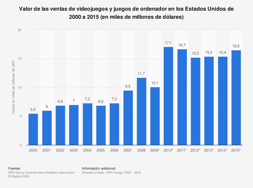 Estadística: Valor de las ventas de videojuegos y juegos de ordenador en los Estados Unidos de 2000 a 2015 (en miles de millones de dólares) | Statista