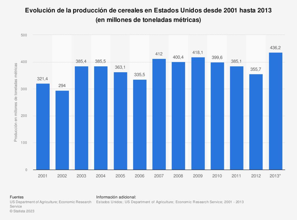 Estadística: Evolución de la producción de cereales en Estados Unidos desde 2001 hasta 2013 (en millones de toneladas métricas) | Statista