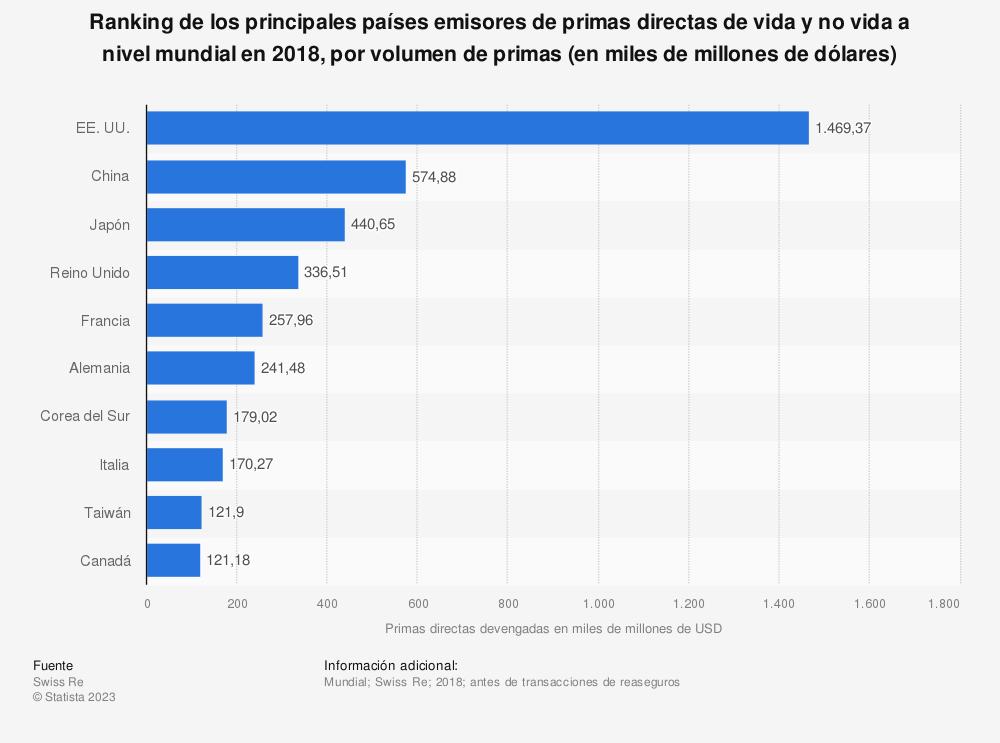 Estadística: Ranking de los principales países emisores de primas directas de vida y no vida a nivel mundial en 2015, por volumen de primas (en miles de millones de dólares) | Statista
