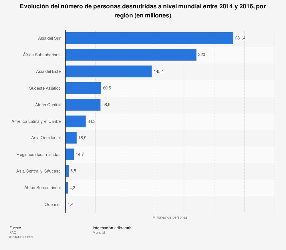 Estadística: Evolución del número de personas desnutridas a nivel mundial entre 2014 y 2016, por región (en millones) | Statista