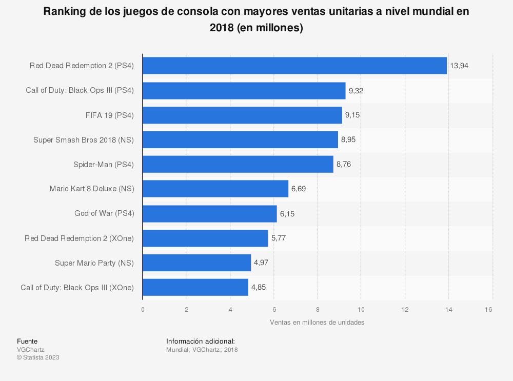 Estadística: Ranking de los juegos de consola con mayores ventas unitarias a nivel mundial en 2018 (en millones) | Statista