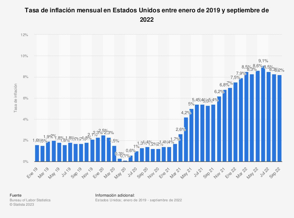 Estadística: Evolución mensual de la tasa de inflación en Estados Unidos entre julio de 2018 y julio de 2019 | Statista