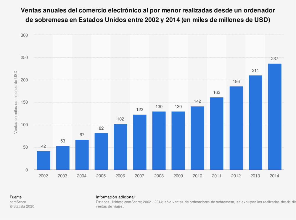Estadística: Ventas anuales del comercio electrónico al por menor realizadas desde un ordenador de sobremesa en Estados Unidos entre 2002 y 2014 (en miles de millones de USD) | Statista