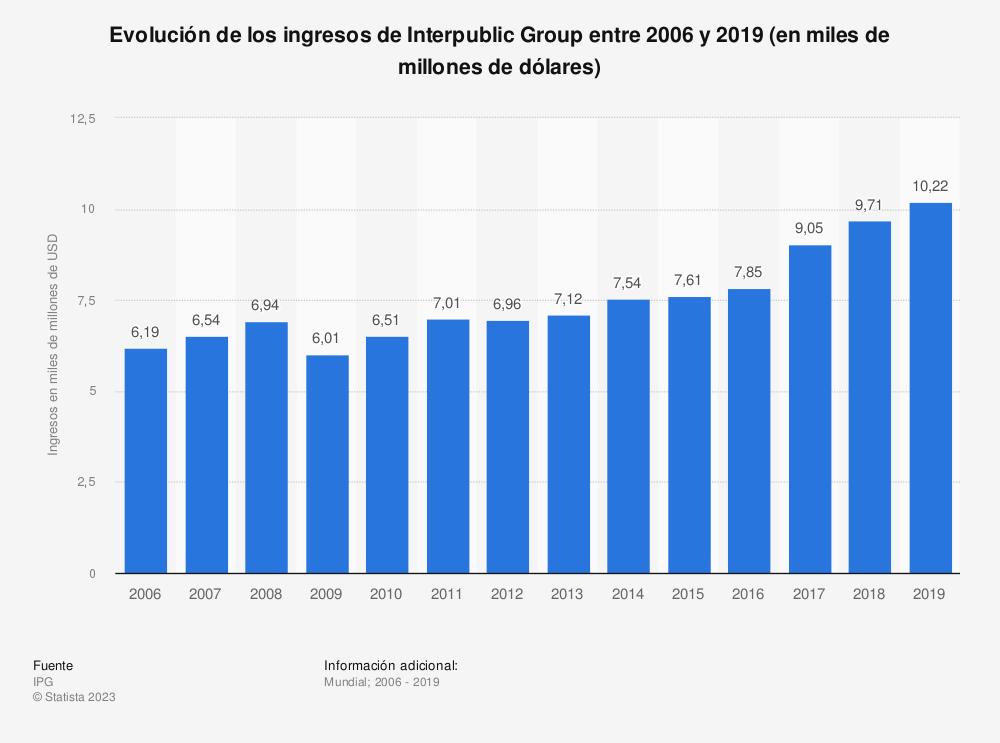 Estadística: Evolución de los ingresos de Interpublic Group entre 2006 y 2015 (en miles de millones de USD) | Statista